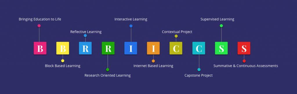 BRICS Model